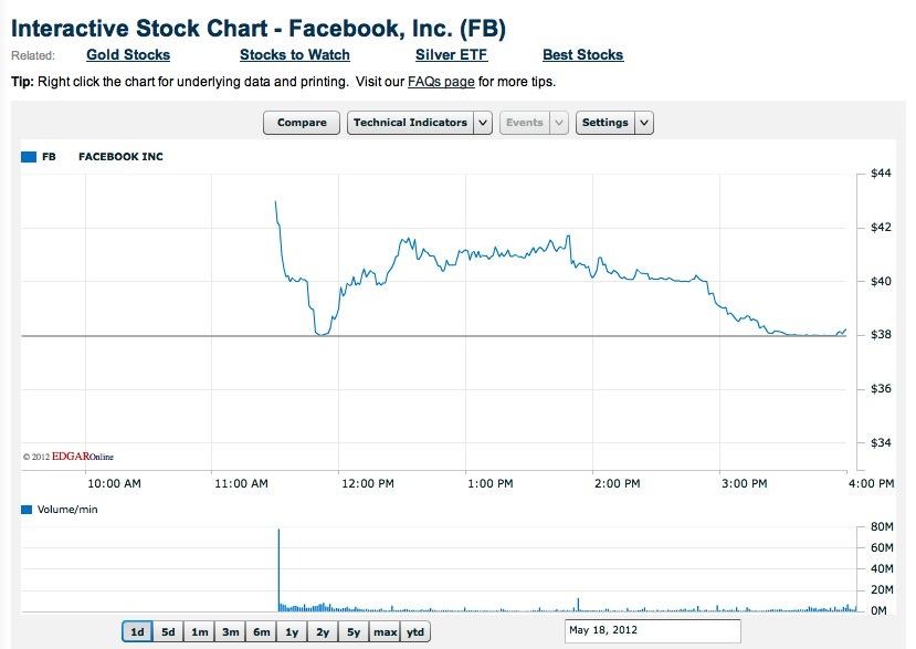 Facebook déjà vu: virtuele versus reële economie