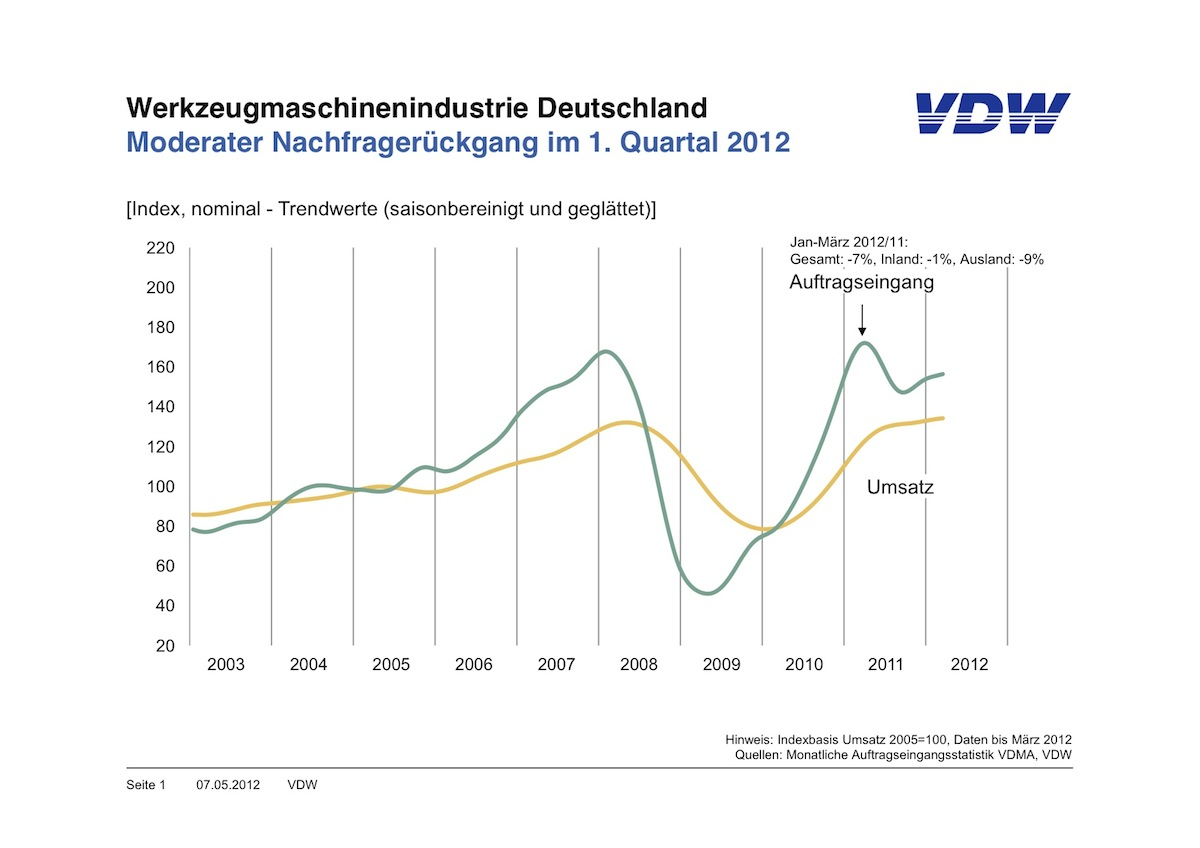 Duitse vraag steunpilaar voor machinebouwers