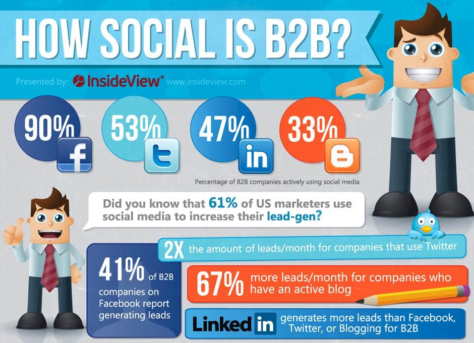 Social media in B2B moet onderdeel zijn totaal bedrijfsbeleid