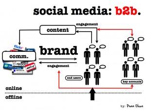 Juist voor technische bedrijven bieden social media kansen om zich te profileren.