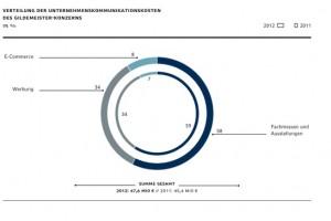 De marketinguitgaven in 2012 en 2011