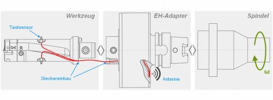 Een schematische voorstelling van het Energy Harvesting System van Komet Group.