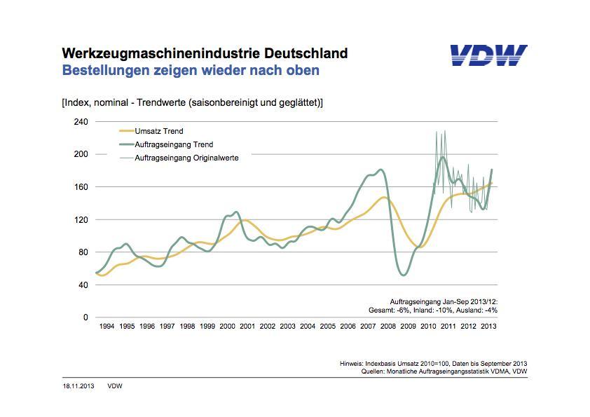 De ontwikkeling van de orderintake bij de Duitse machinebouwers.