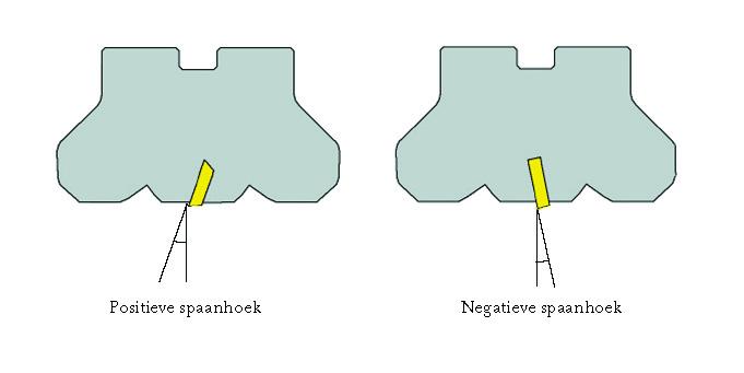 Frezen: negatieve versus positieve spaanhoek