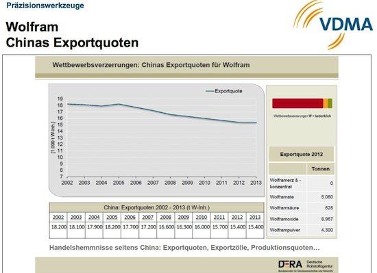Deze grafiek laat zien dat China steeds minder wolfraam exporteert.