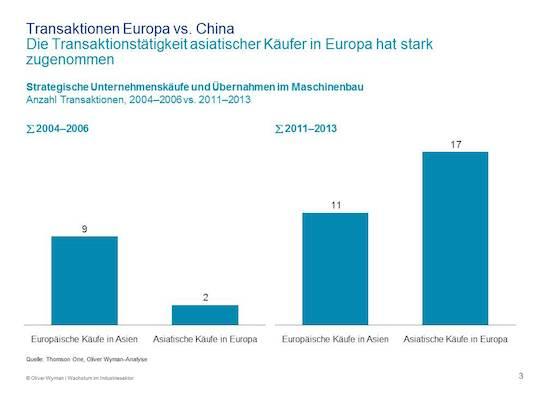 Aziatische spelers kopen meer en meer Europese concurrenten in plaats van omgekeerd.