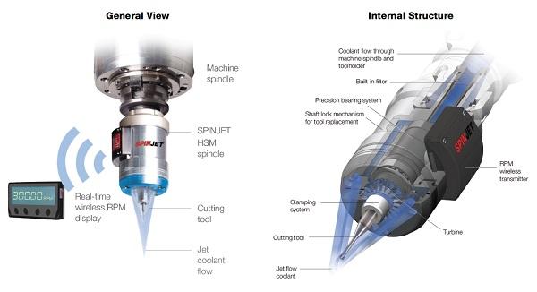 Iscar Spinjet: hoge toerenspindel aangedreven door koelsmeermedia