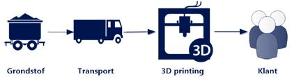 In de consumentenmarkt is de supply chain al verkort door 3D printen.