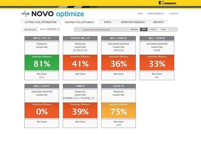 Novosphere biedt onder andere inzicht in de inzet van de CNC-machines.