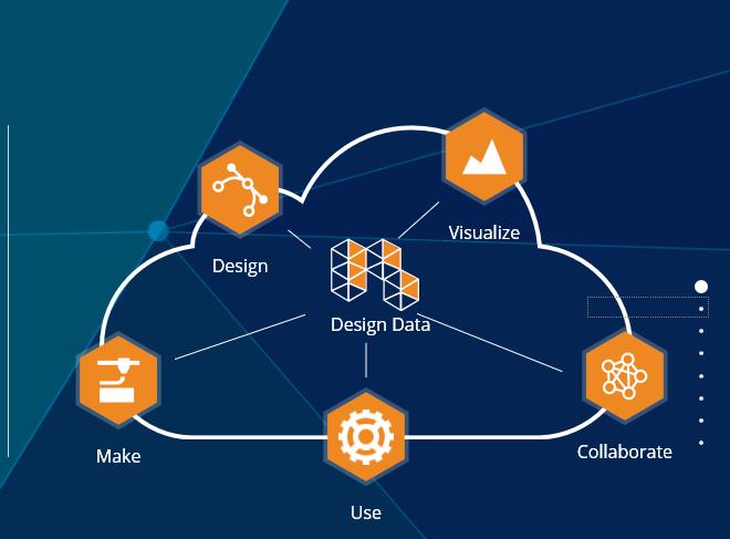 Autodesk Forge ondersteunt het nieuwe product ontwikkelen