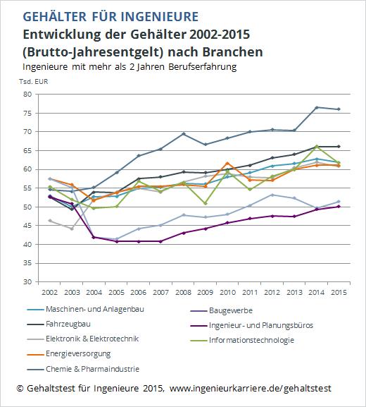 Salaris ingenieurs: Duitse automobiel betaalt het beste