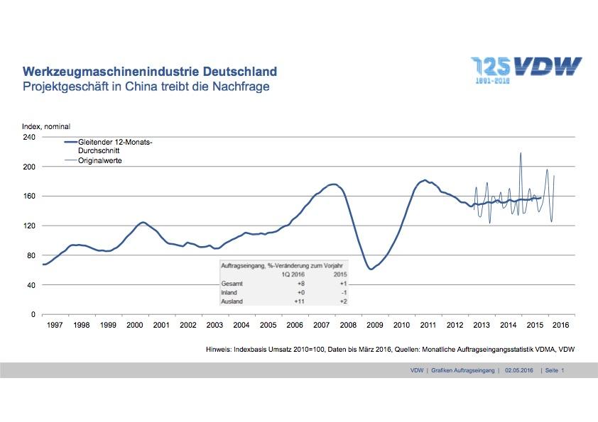 De ontwikkeling van de orderintake gedurende de laatste jaren (2010=100)