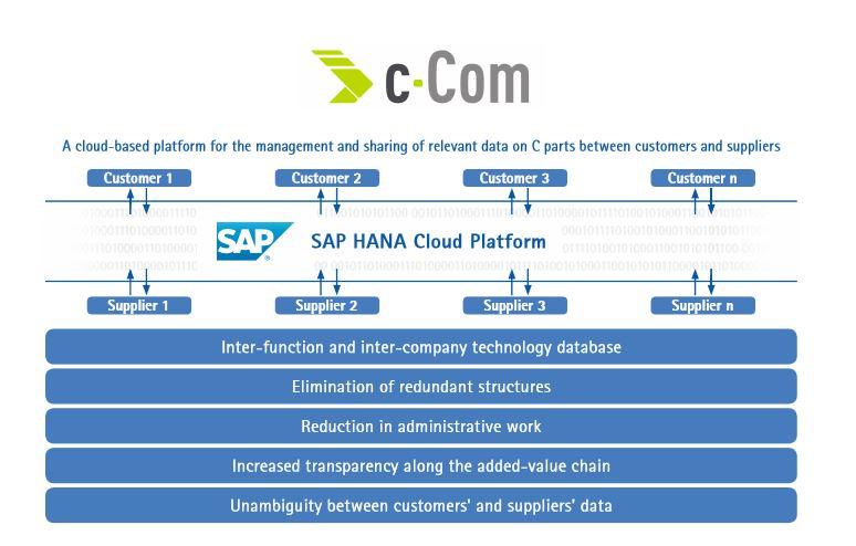 Mapal ontwikkelt met SAP c-Com: cloudplatform voor data c-parts