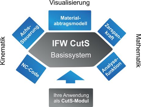 IFW CutS