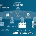 Siemens MindSphere gaat VW supply chain verbinden
