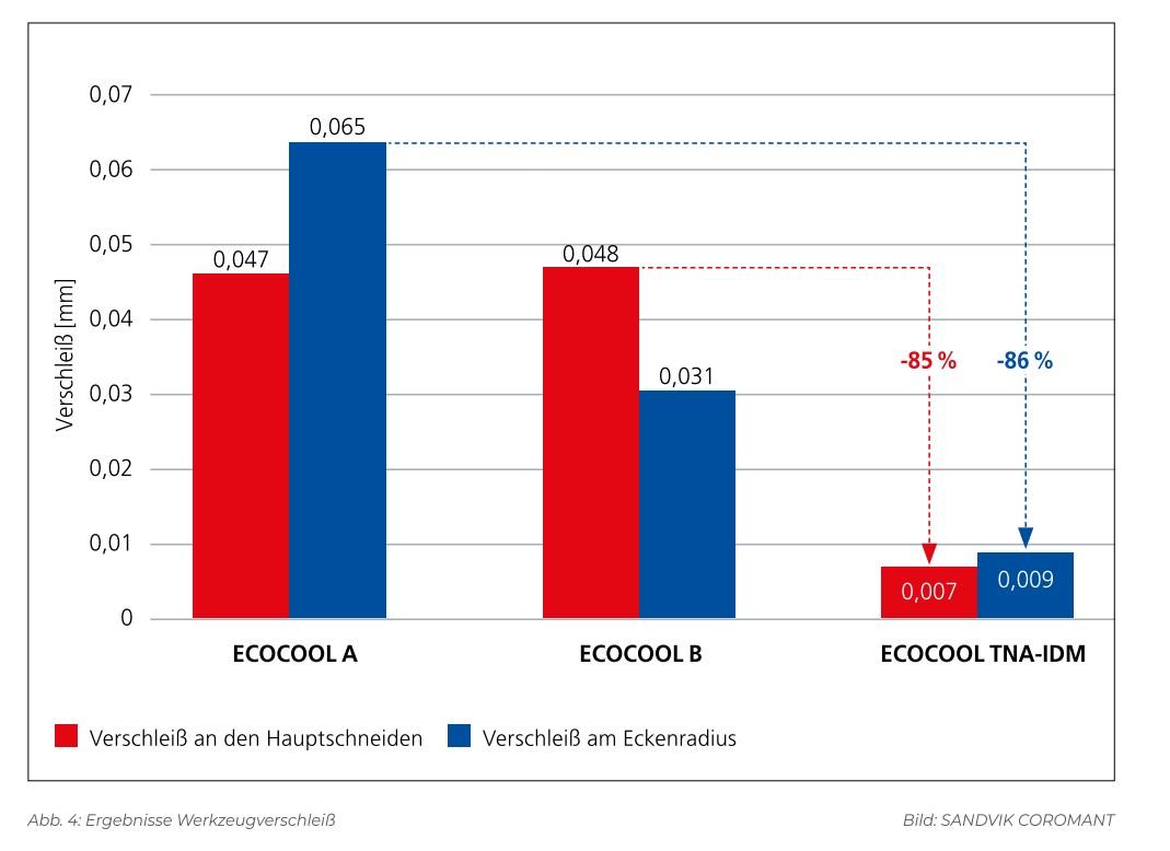 Fuchs Ecocool