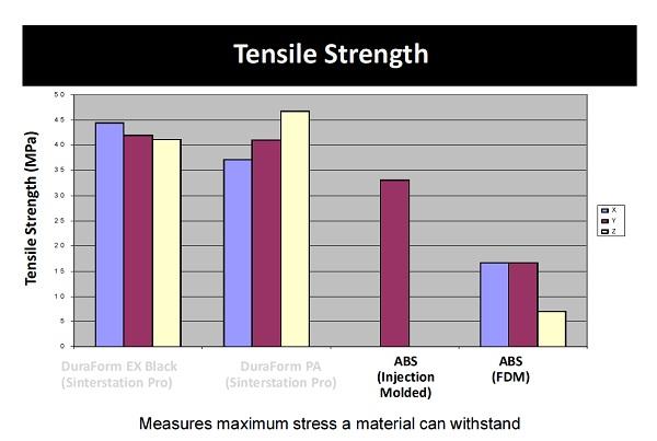 De treksterkte vergeleken met andere materialen (grafieki: Nanosteel Company Inc.)