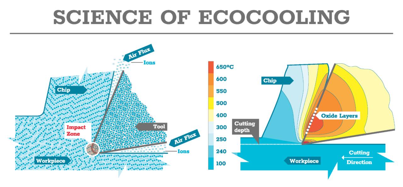 ecocooling